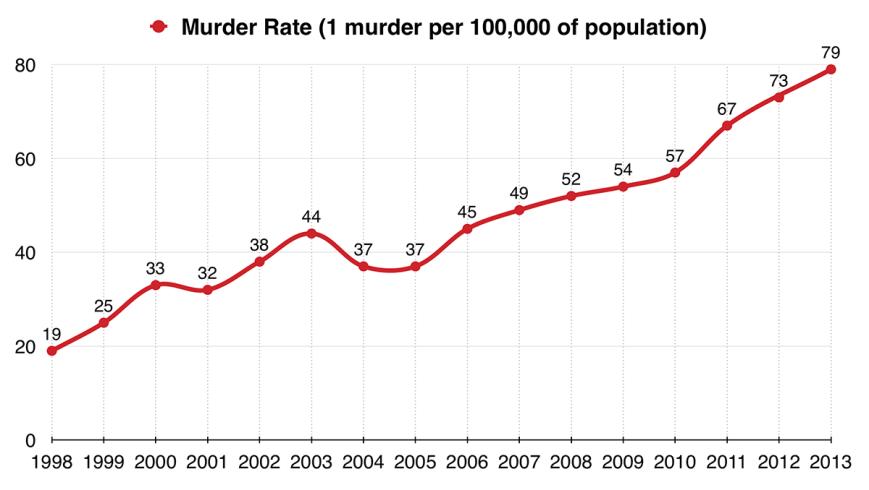 1998-2013-Venezuela-Murder-Rate