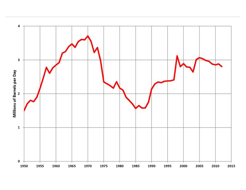 Graf prikazuje nihanje naftne proizvodnje v Venezueli.